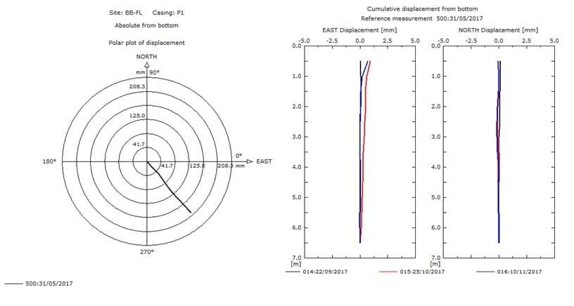 Wykres inklinometry